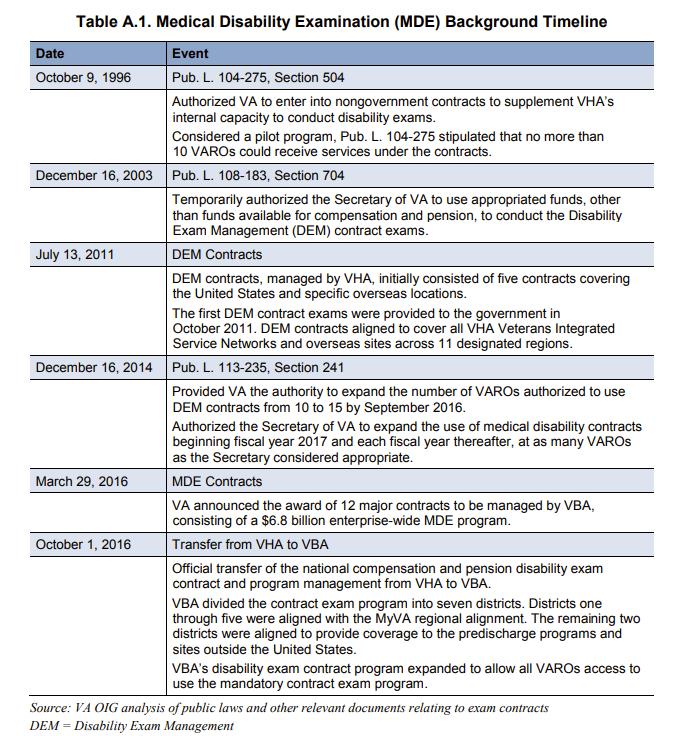 MDE Timeline (from VAOIG)
