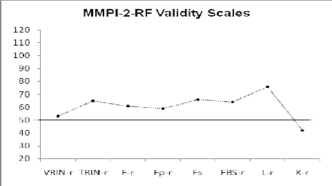 Graph of MMPI-2-RF Validity Scales